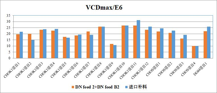 Duoning High-Performance Culture Medium for CHO-Cells —— DN Feed 2 was launched